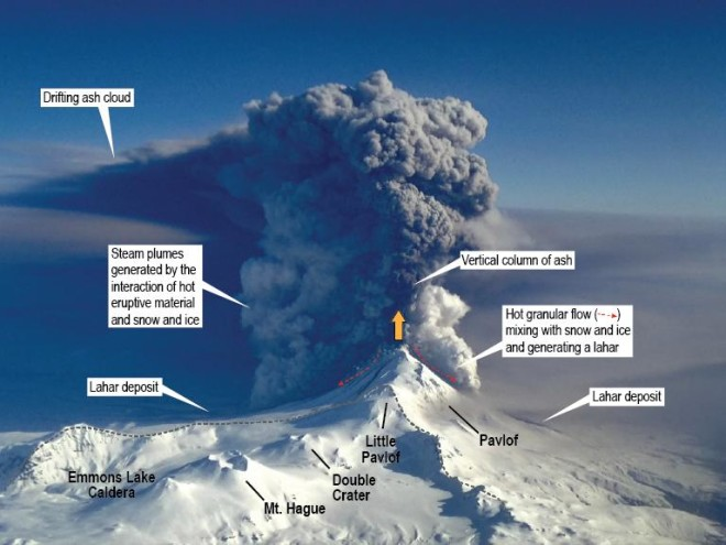(Image: Pavlof Volcano in eruption, March 28, 2016. The annotations show several of the processes that were occurring during the eruption including the formation of hot granular flows of rock material, the formation of lahar deposits, white steam plumes associated with the interaction of hot eruptive material and snow and ice, and the vertical ash column and drifting ash cloud. Pavlof sits just outside of Emmons Lake caldera, one of the largest caldera structures in the Aleutian arc. Also shown are several of the young post-caldera volcanoes inside the caldera. View is toward the north east.)