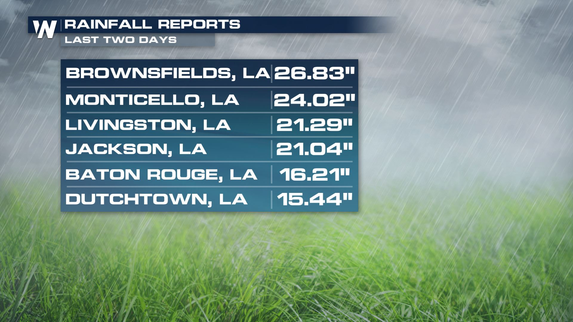 LA Rainfall Totals 2days