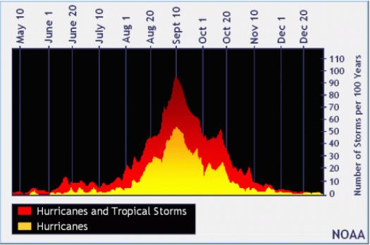 Tropical Systems by Month