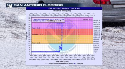 From San Antonio to Charlotte: Monday AM Flooding