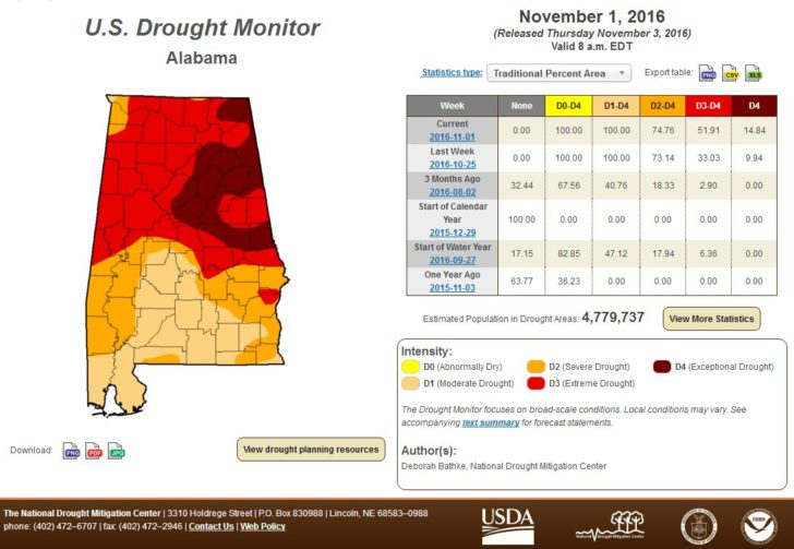 Alabama Drought Emergency Extended Across All of the State