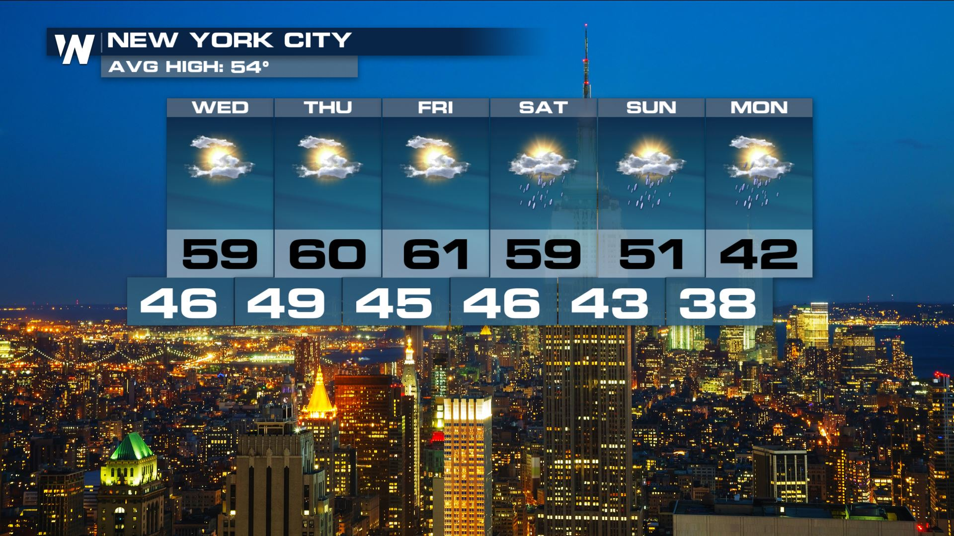 nyc 7day