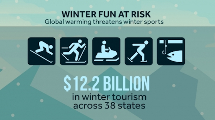 Climate Change Could be Putting a Thaw on Winter Sports