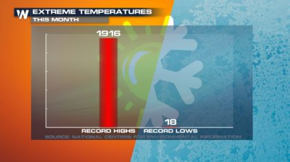 Springlike Warmth Setting More Record Highs Across the Country