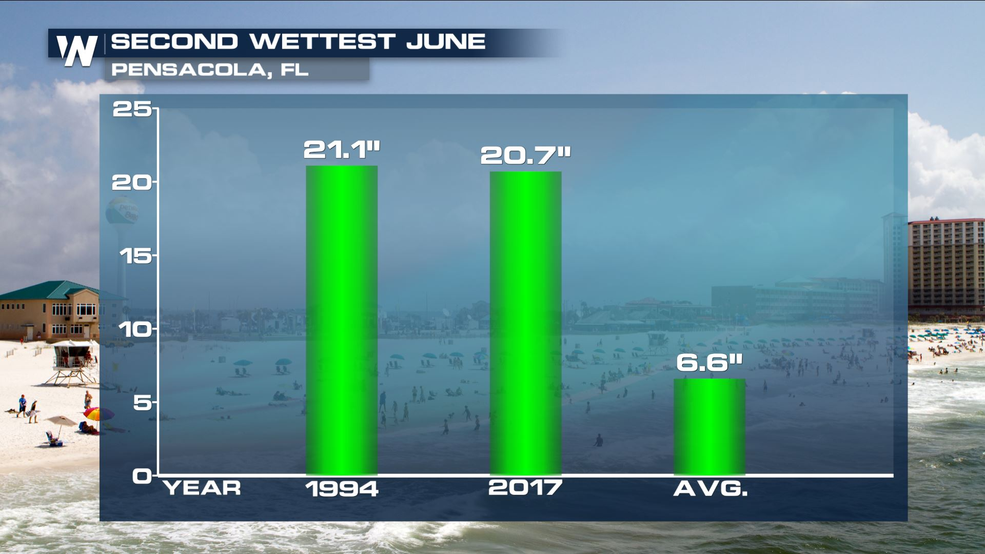 Top Five Wettest June For Parts of The Southeast