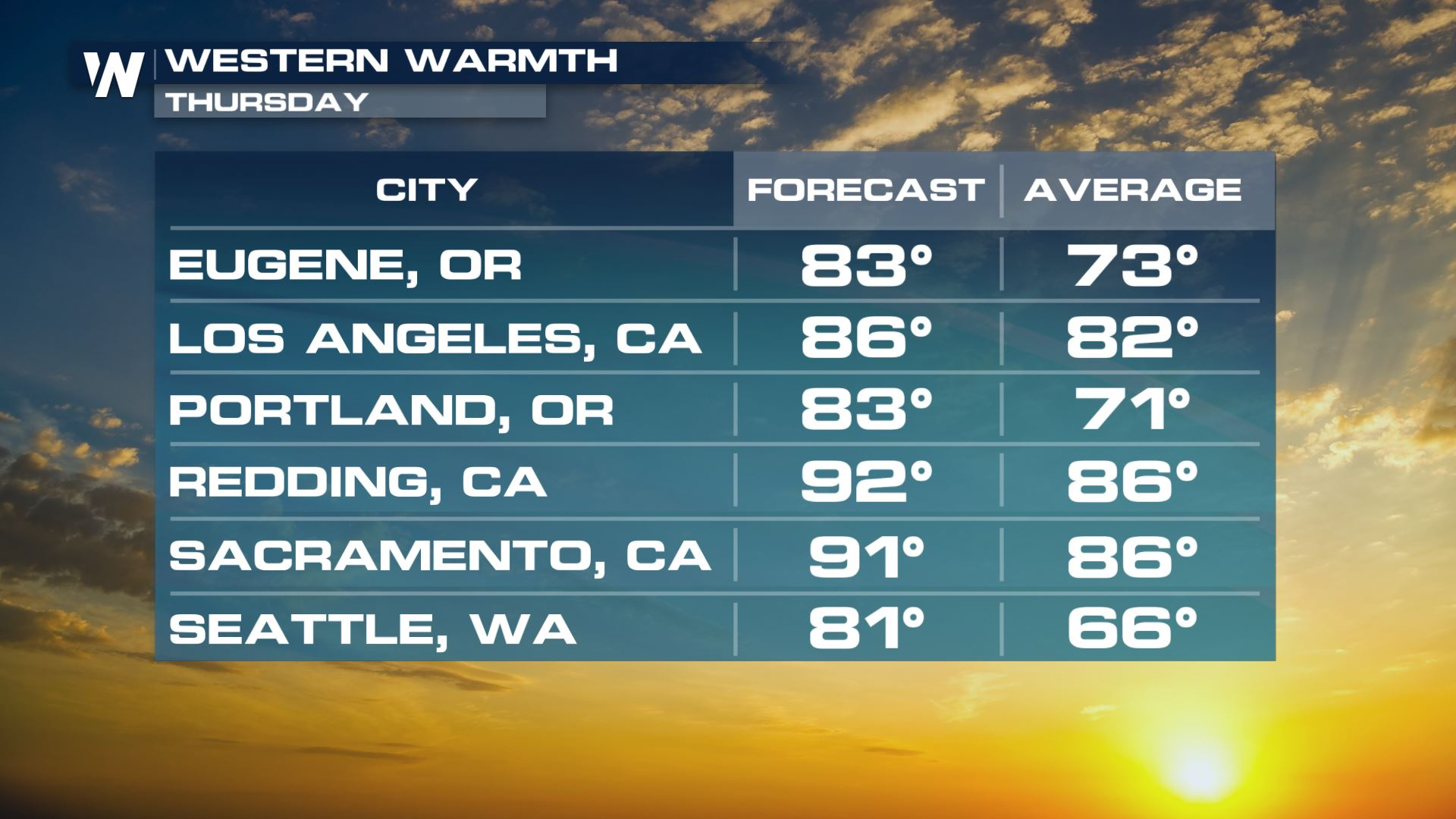 Warming Up Across the West Late Week