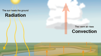 What Is Convection Weathernation