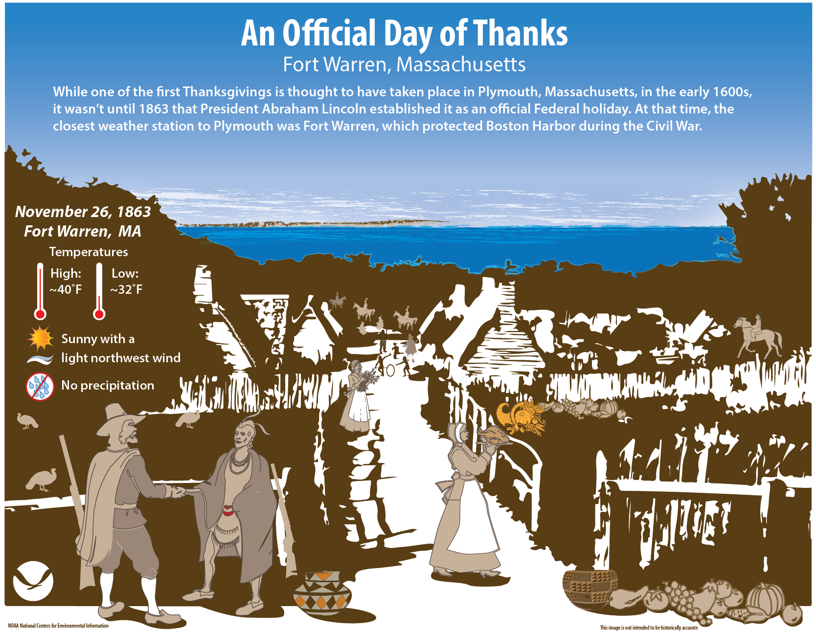 Historical Holiday Weather: Thanksgiving 1863