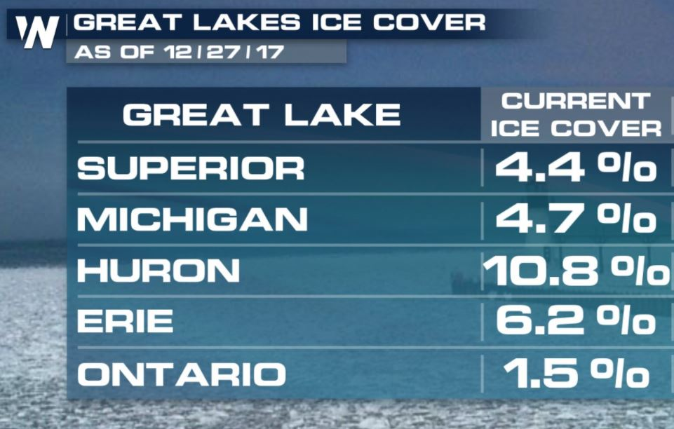 Weekly Update: How Much of the Great Lakes are Covered with Ice?