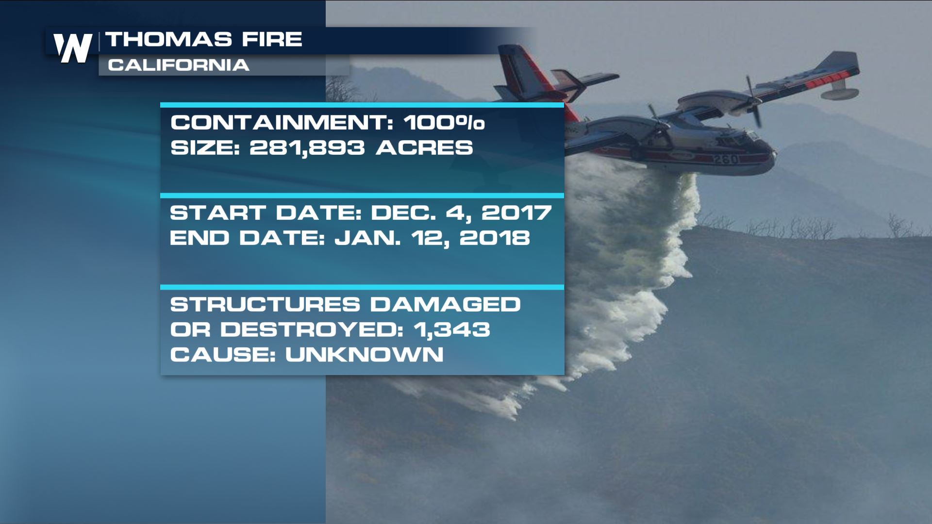 Thomas Fire in California is Officially Out