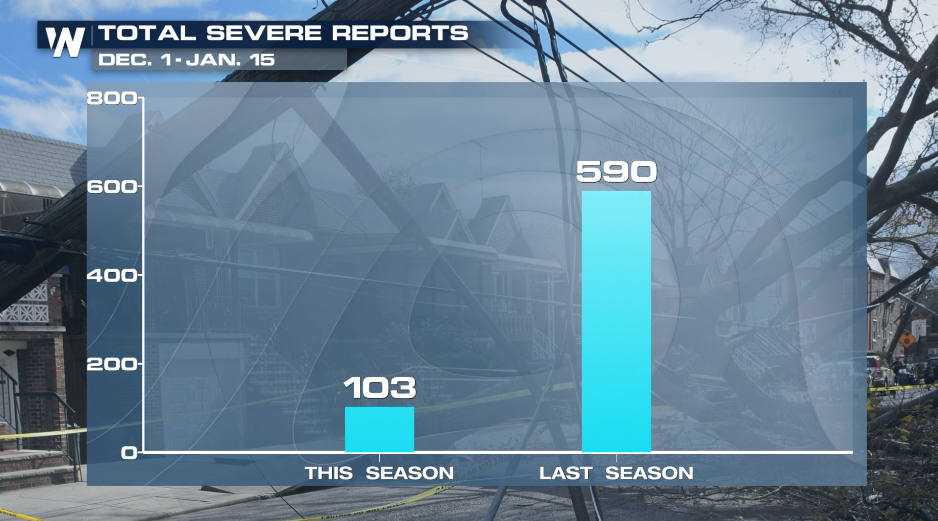 Recent Cold Weather Has Helped Limit Severe Weather