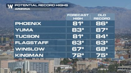 Record Heat Continues for Southwest