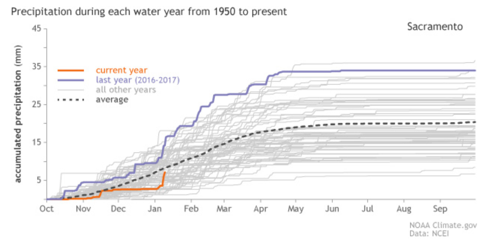 744cca55 [Accumulated precipitation for each water year (October-September) from  1950 to present for selected cities in California. Orange line refers to  the current ...
