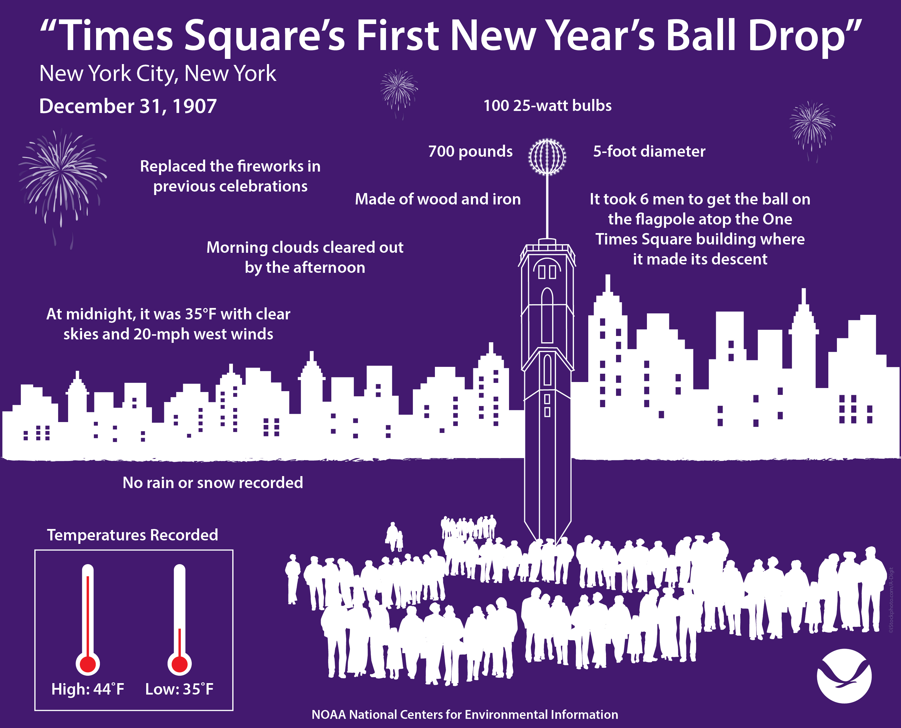 A Look Back to the Weather on the First NYC Ball Drop 110 ...