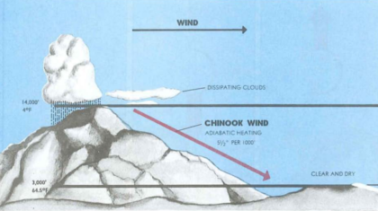 Weather History: Front Range Chinook Winds of Winter 1982
