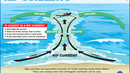 Spring Breakers: Watch out for Rip Currents