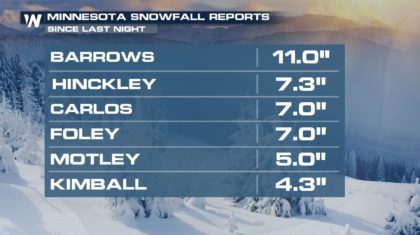 High Plains and Upper Midwest Snow Reports