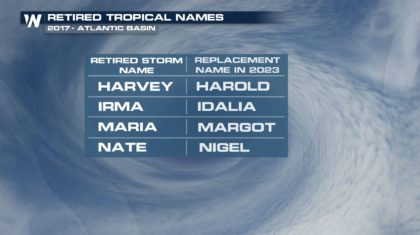 BREAKING: WMO Retires Harvey, Irma, Maria and Nate