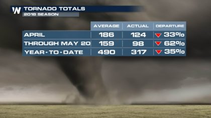Tornado Tally: Severe Season Off to Slow Start for U.S. Tornadoes