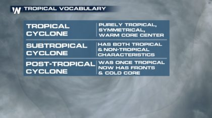 Sub-Tropical Storm Vs. Tropical Storm... What's The Difference?