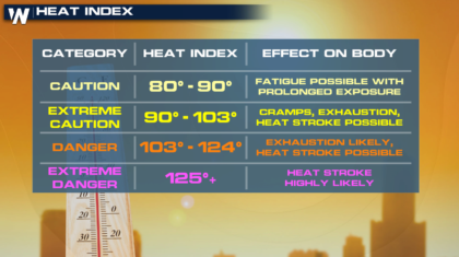 Heat Alerts in the Northeast, South and West