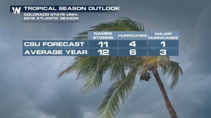 Updated Atlantic Hurricane Season Forecast from Colorado State