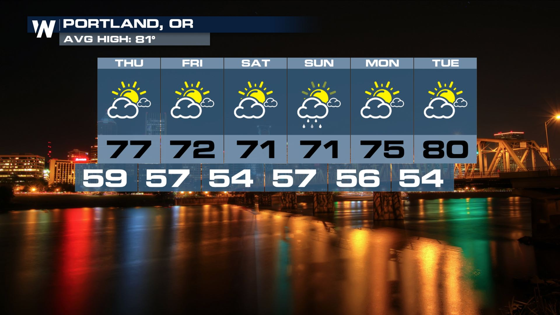 Hot Summer: Most 90° Days Observed in Portland