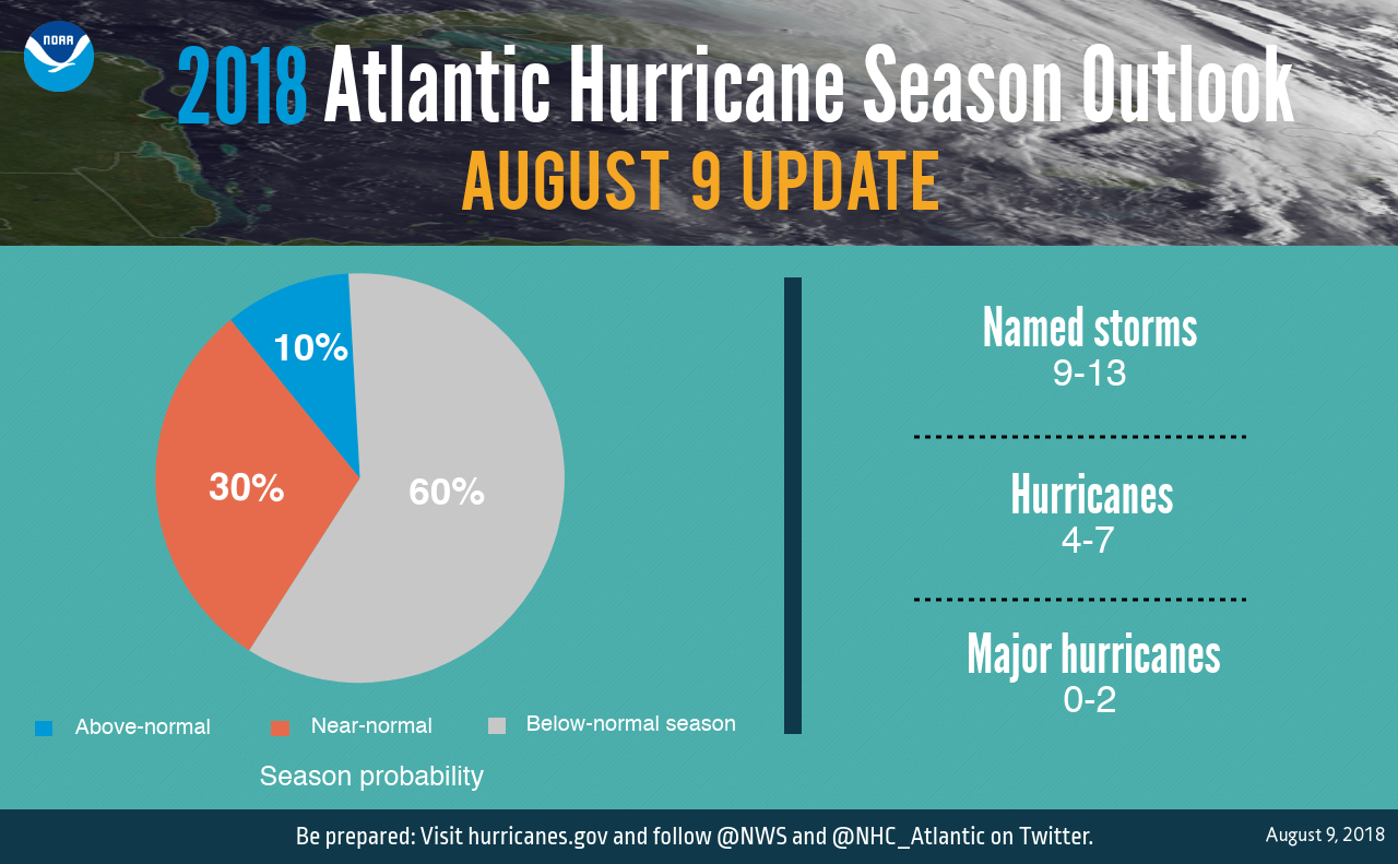 Less Storms - NOAA's Updated Hurricane Season Outlook