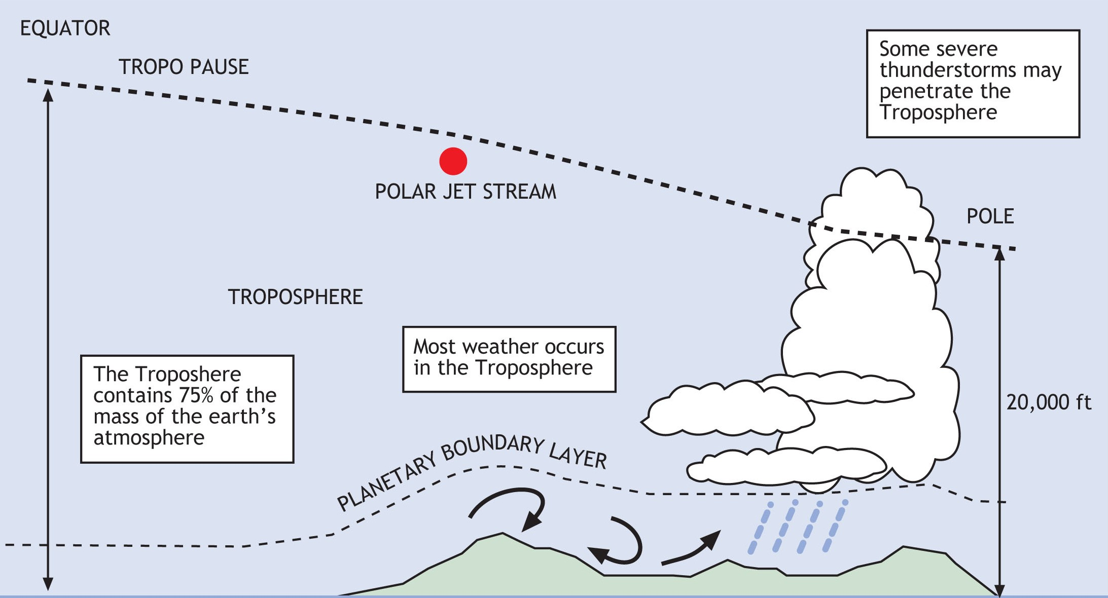 Radar Better than Weather Balloons for Measuring Low Levels of Atmosphere