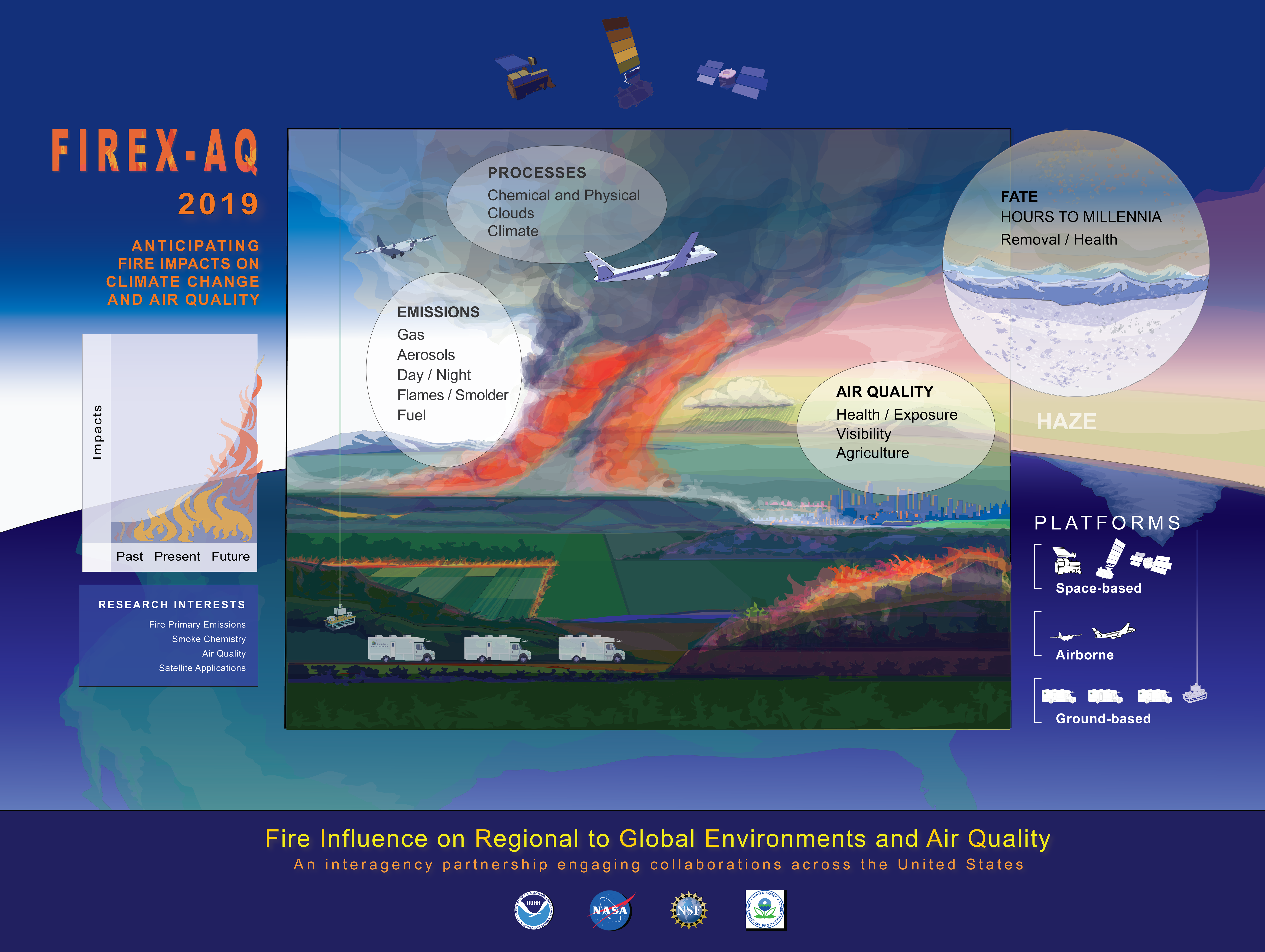 Wildfire Temperatures Key To Understanding Smoke Impacts
