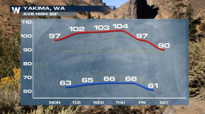 Heat Returns for the Northwest
