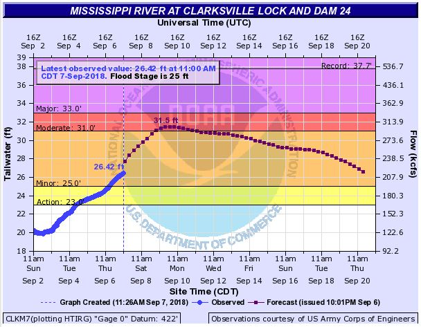 Recent Rain Leads to Rising Water Levels Along Mississippi