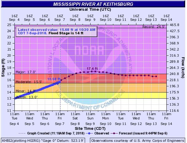 Recent Rain Leads to Rising Water Levels Along Mississippi River