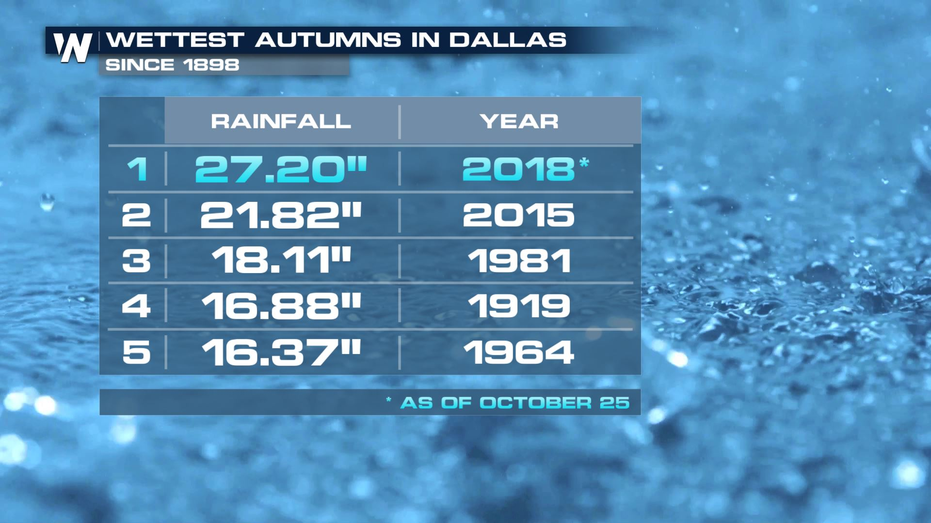 Chalk up Another Rainy Record for Dallas