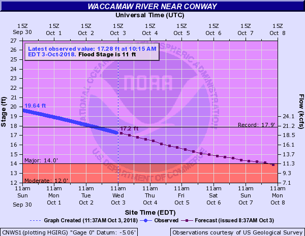 An Update on the Waccamaw River