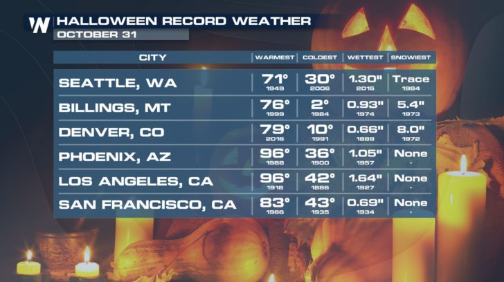 Halloween Record Weather