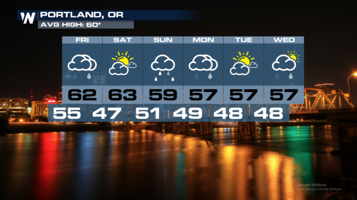 Active Weather Pattern For The Northwest