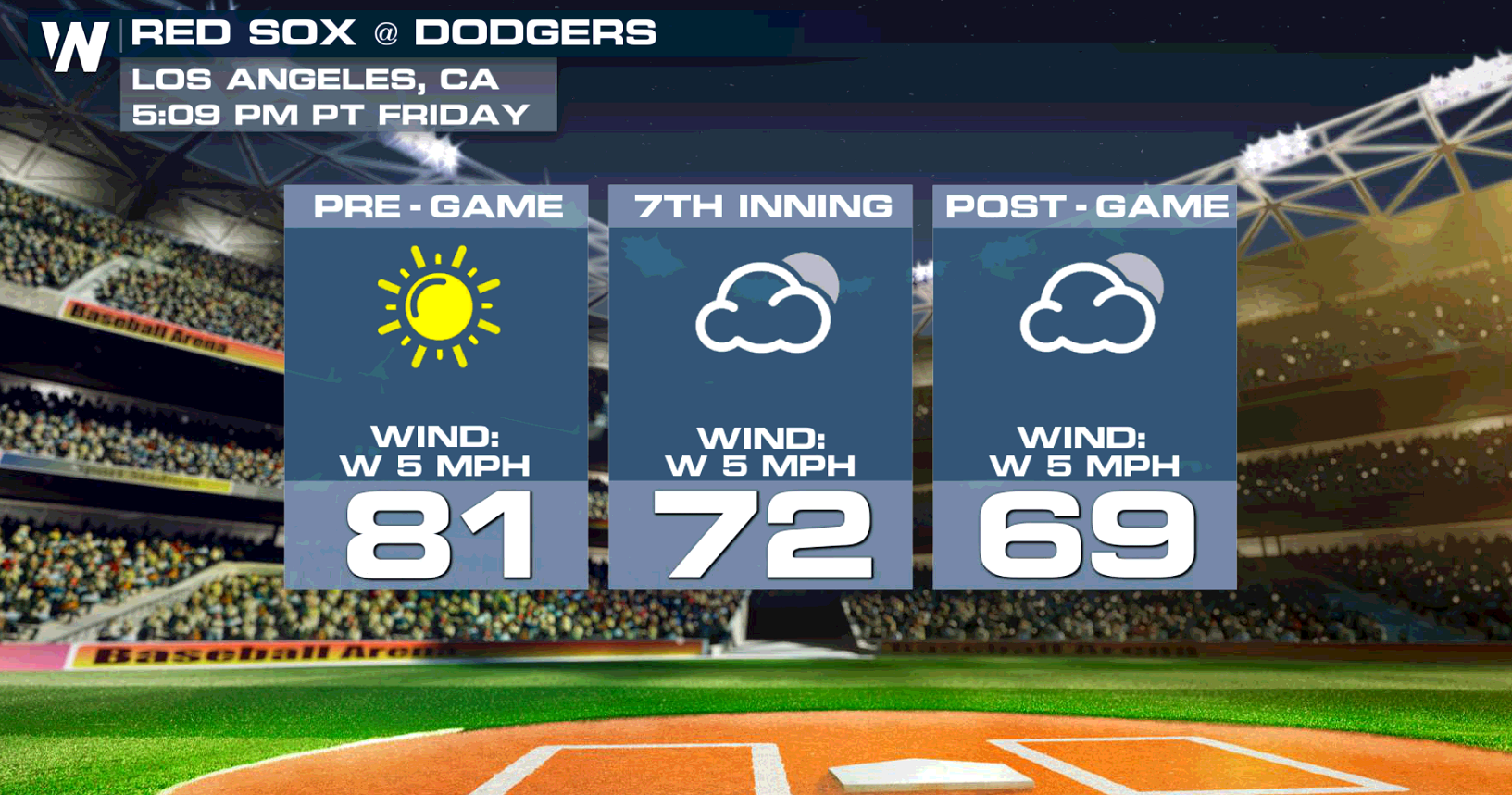 Warm and Dry for Game Three of the World Series in Los Angeles
