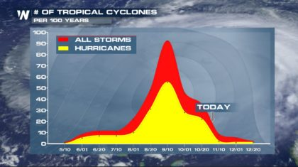 End of Active Hurricane Season in Sight