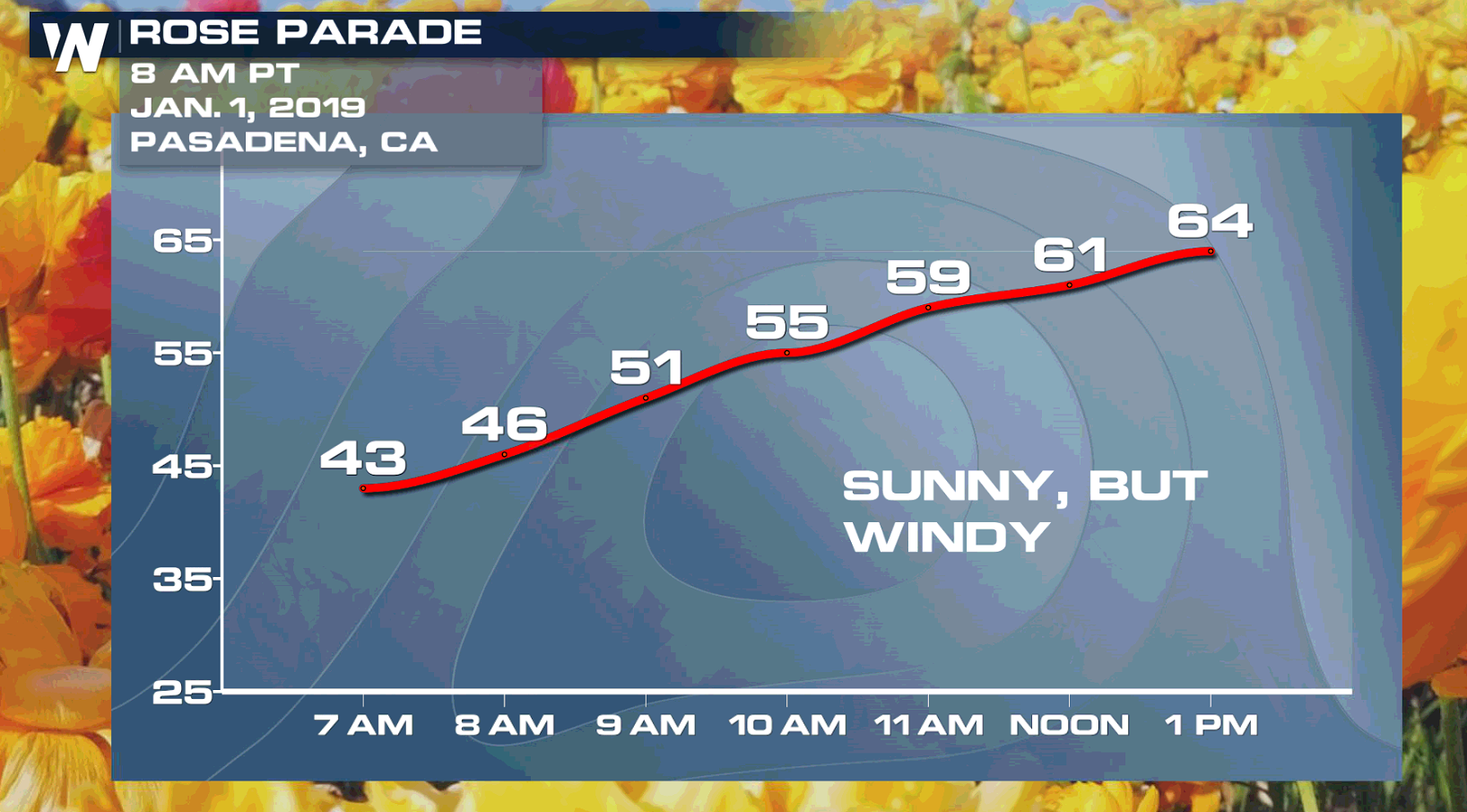 Cool and Dry for the Tournament of Roses Parade