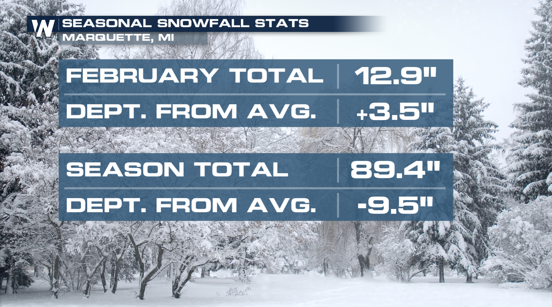 Where do we stand with snowfall so far this season?