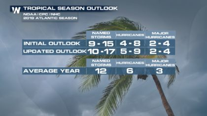 Increased Chances for Above Average Atlantic Hurricane Season