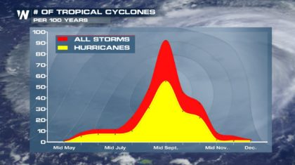 Tropics Remain Active Into Peak of Season