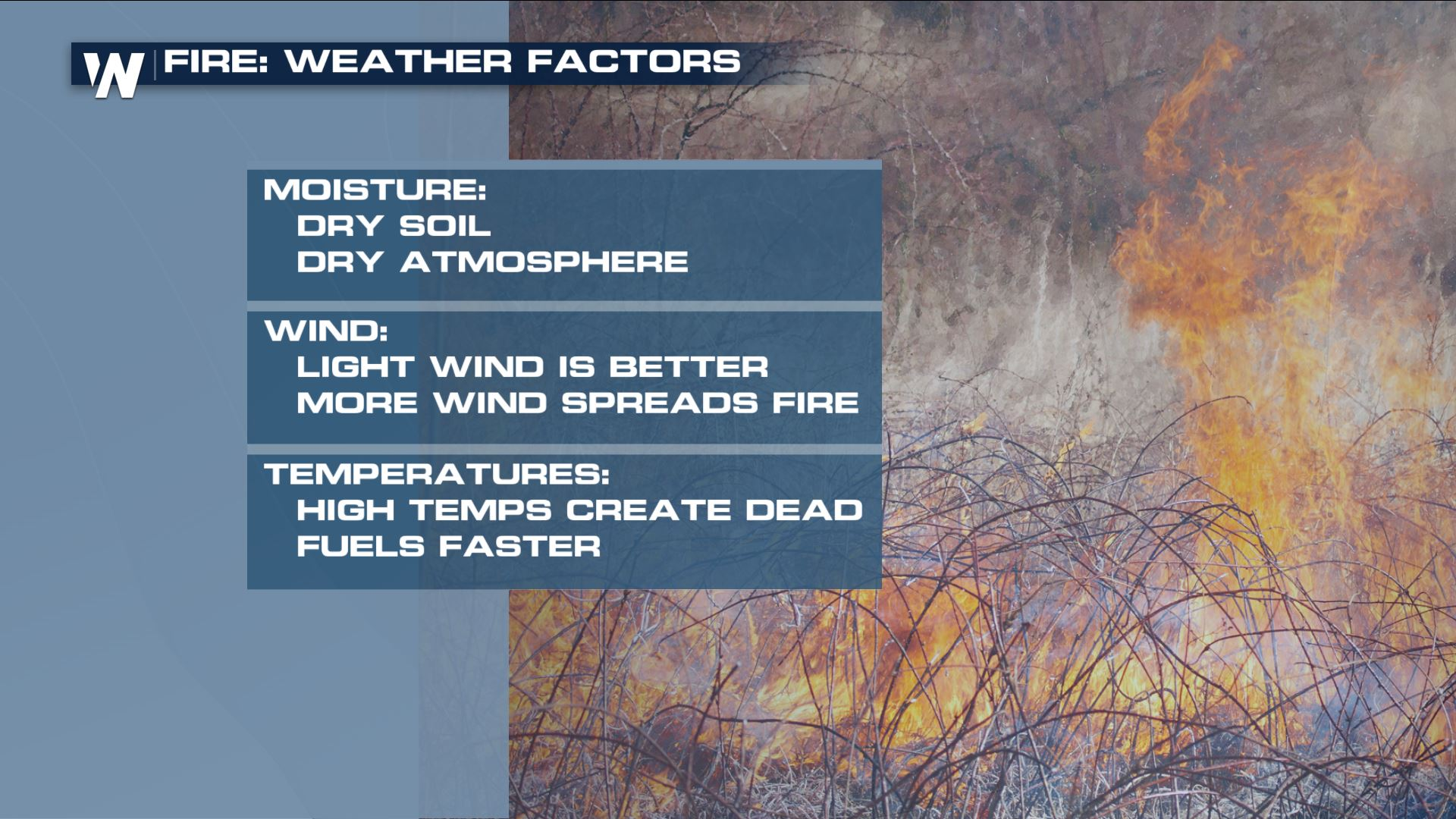 Fire Weather Risk in Southern Sections of the Nation