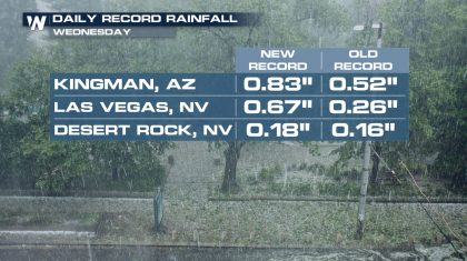 Soaking Rains in the Southwest