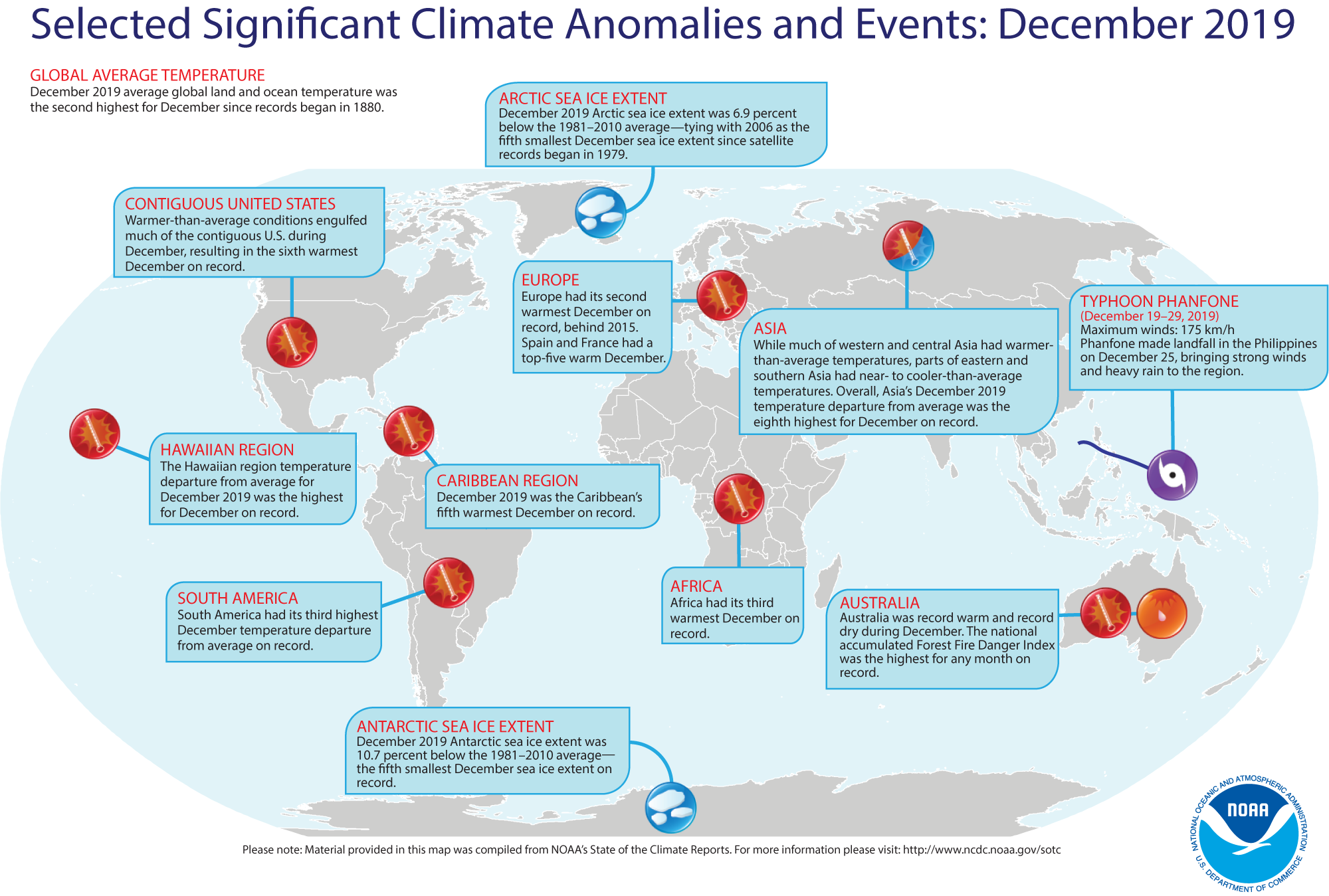 A Look Back to the December Climate Report
