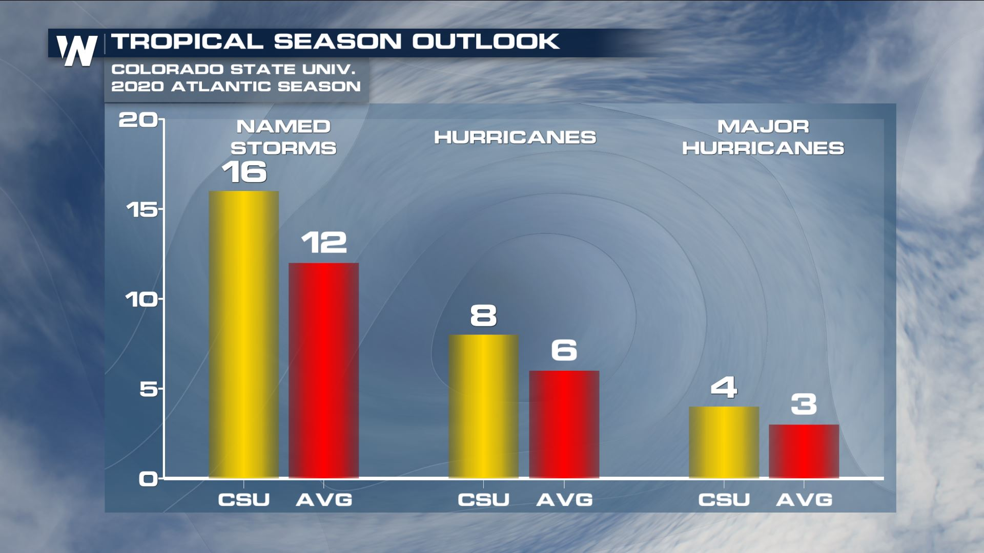 CSU Atlantic Hurricane Outlook Released
