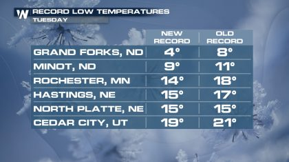 Numerous Record Lows Broken on Tuesday Morning