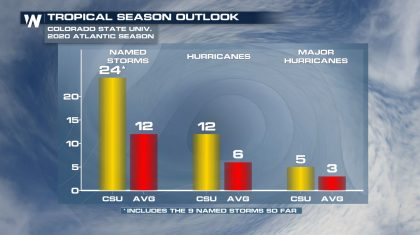 CSU Releases Updated Atlantic Season Outlook