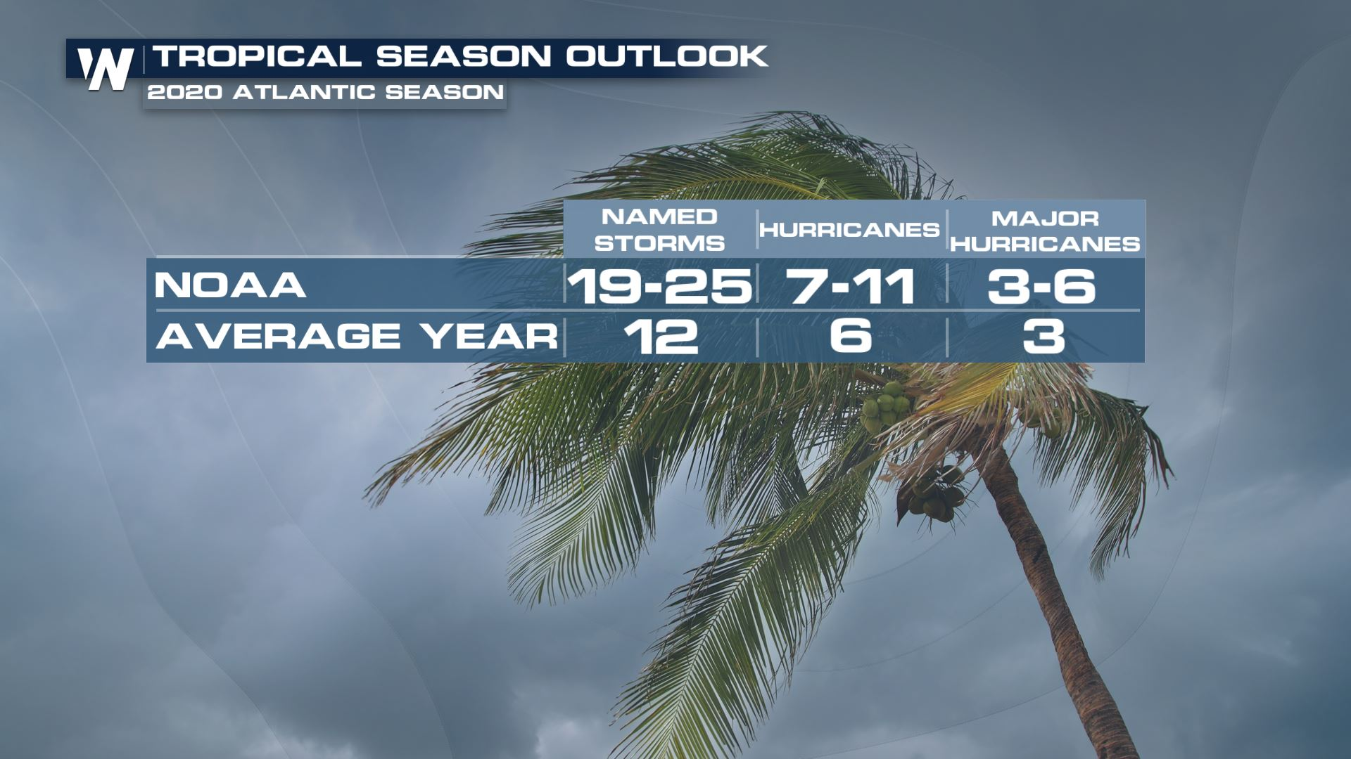 NOAA Increases Hurricane Season Forecast